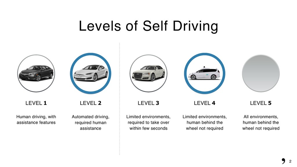 2 Levels of Self Driving LEVEL 1 Human driving,...