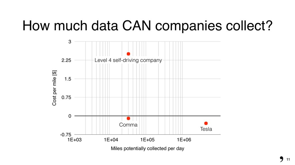 11 How much data CAN companies collect? Cost pe...