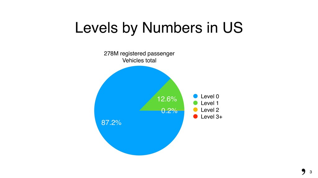 3 Levels by Numbers in US 278M registered passe...