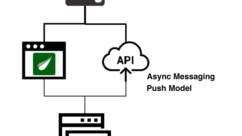 Async Messaging Push Model