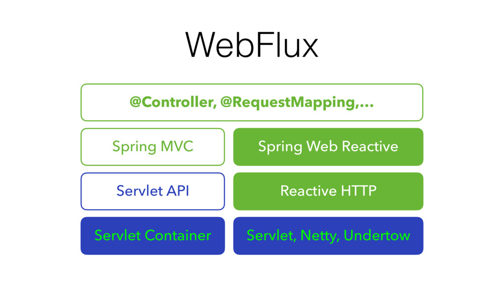 WebFlux @Controller, @RequestMapping,… Spring M...