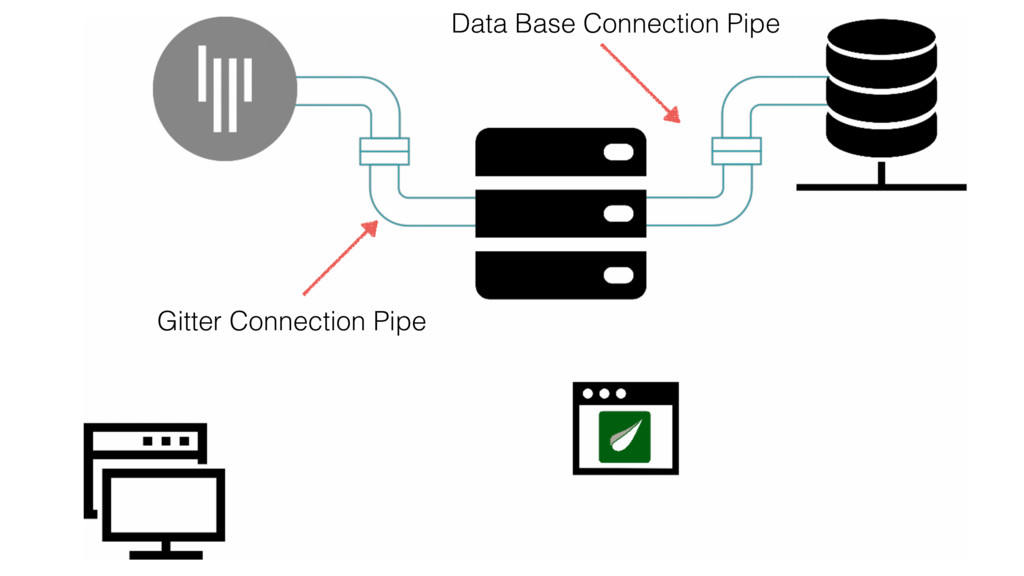 Data Base Connection Pipe Gitter Connection Pipe