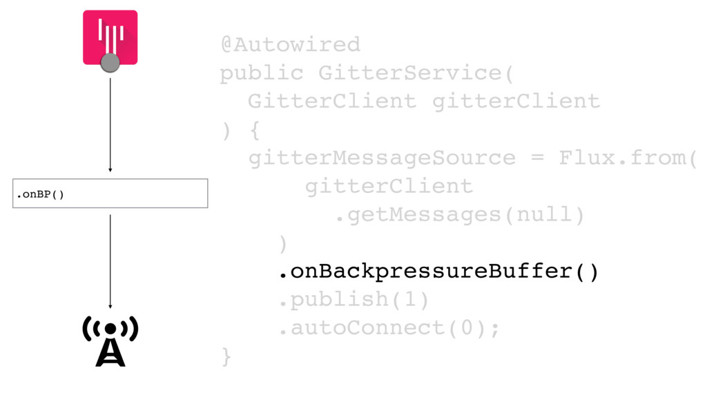.onBP() @Autowired public GitterService( Gitter...