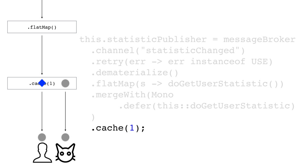 .flatMap() .cache(1) this.statisticPublisher = ...