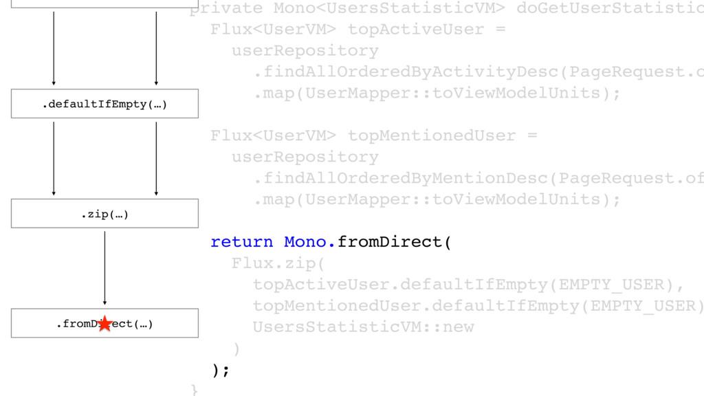 private Mono<UsersStatisticVM> doGetUserStatist...