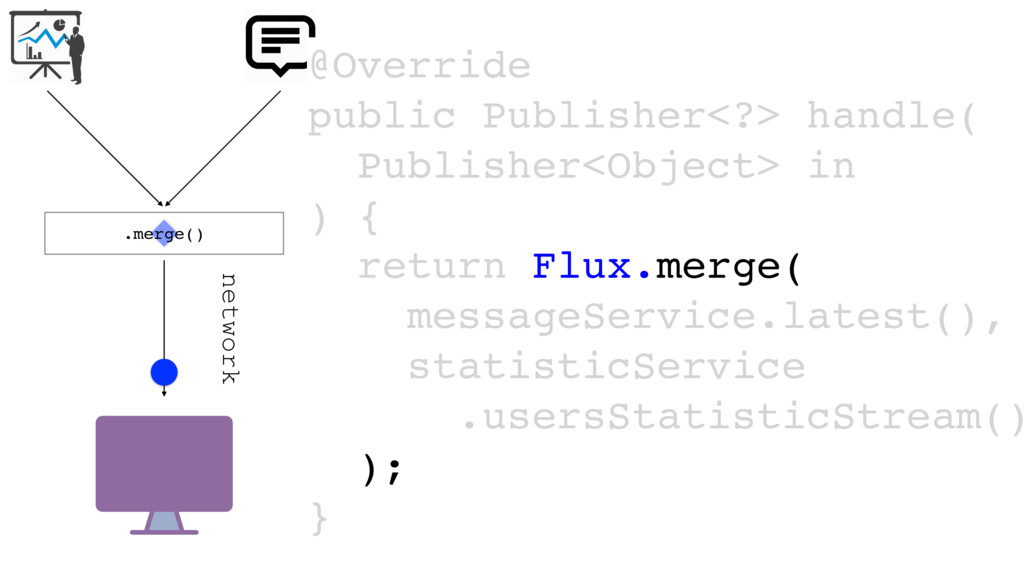 network .merge() @Override public Publisher<?> ...