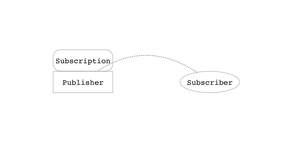 Publisher Subscriber Subscription