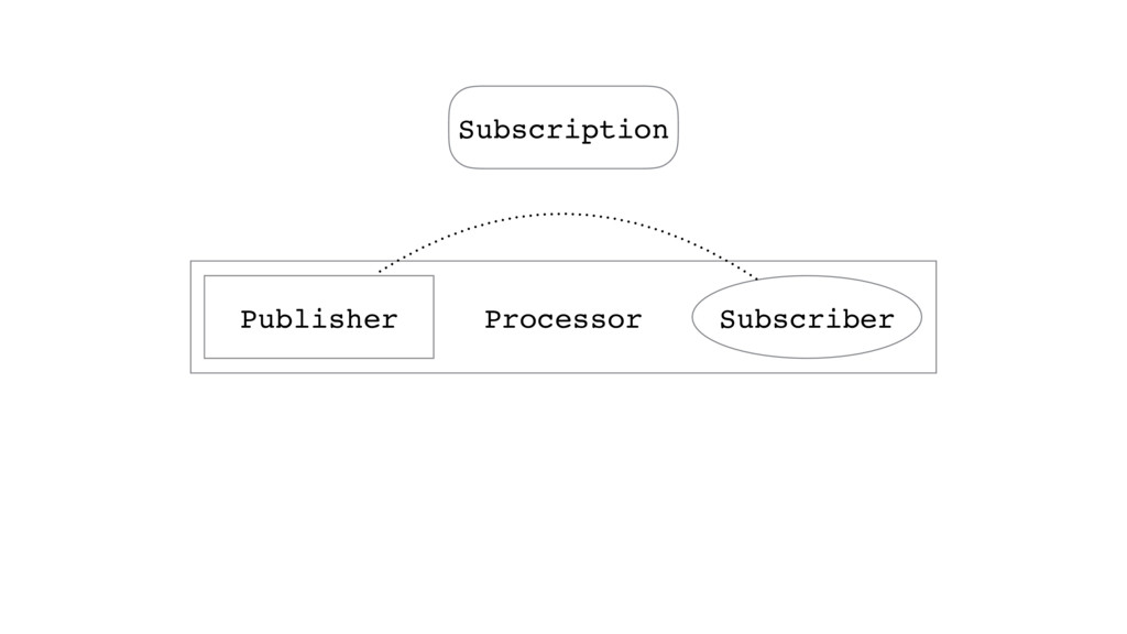 Processor Publisher Subscriber Subscription