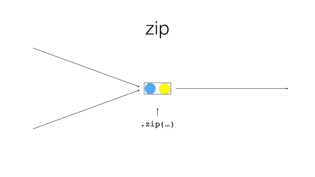 zip .zip(…)