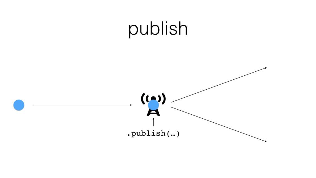 publish .publish(…)