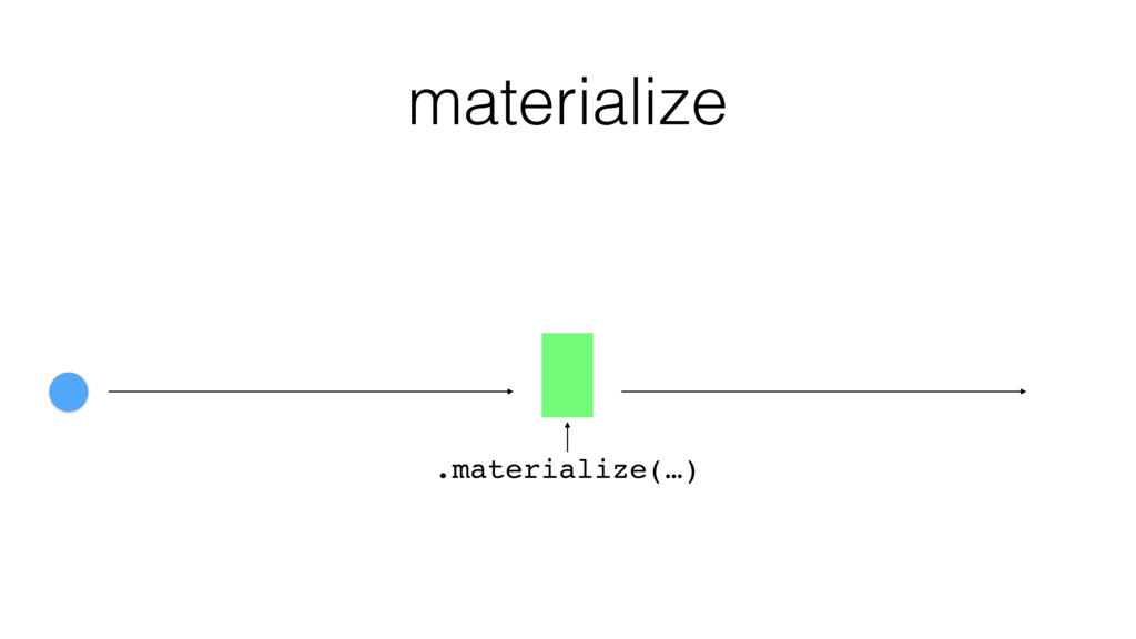 .materialize(…) materialize