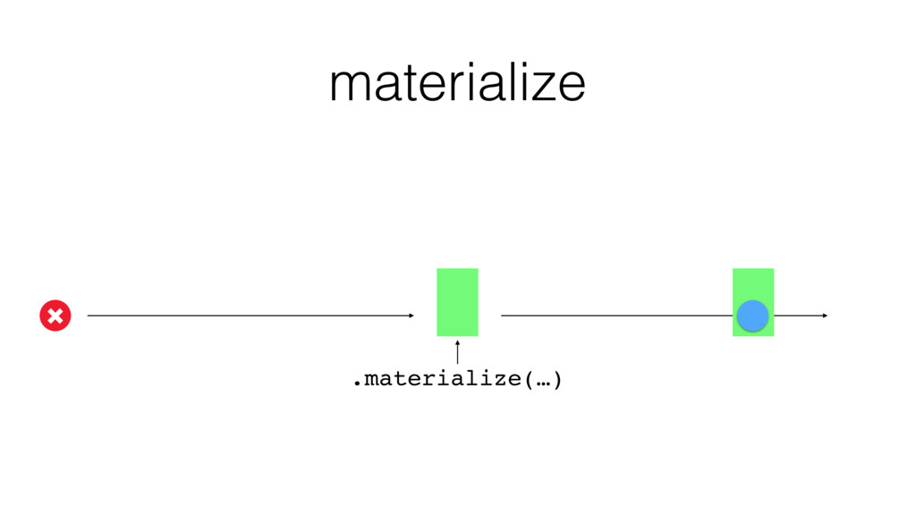 materialize .materialize(…)