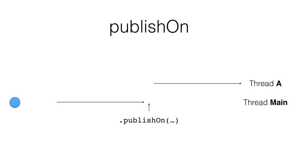 Thread A Thread Main .publishOn(…) publishOn