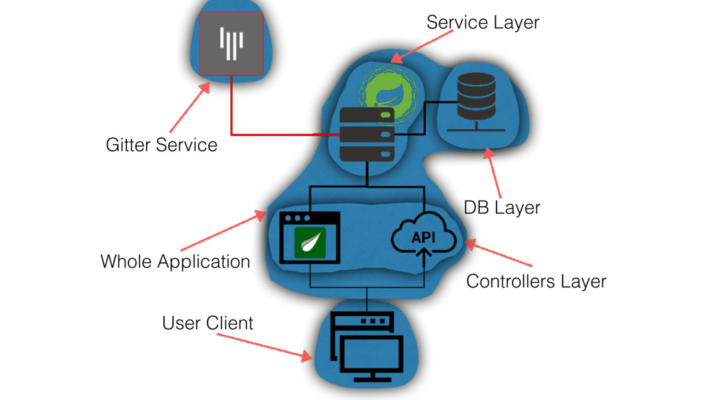 User Client Gitter Service Whole Application DB...