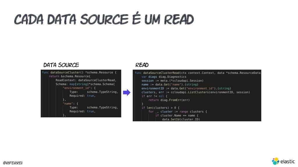 @riferrei Data Source Cada Data Source é um REA...