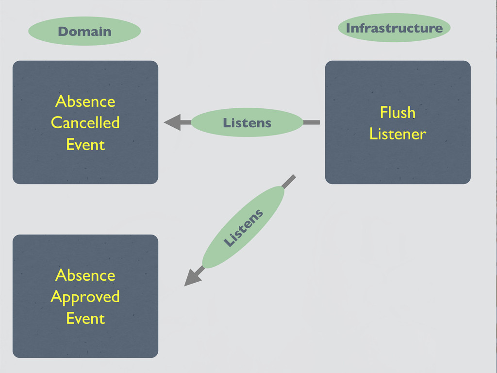 Absence Cancelled Event Flush Listener Listens ...