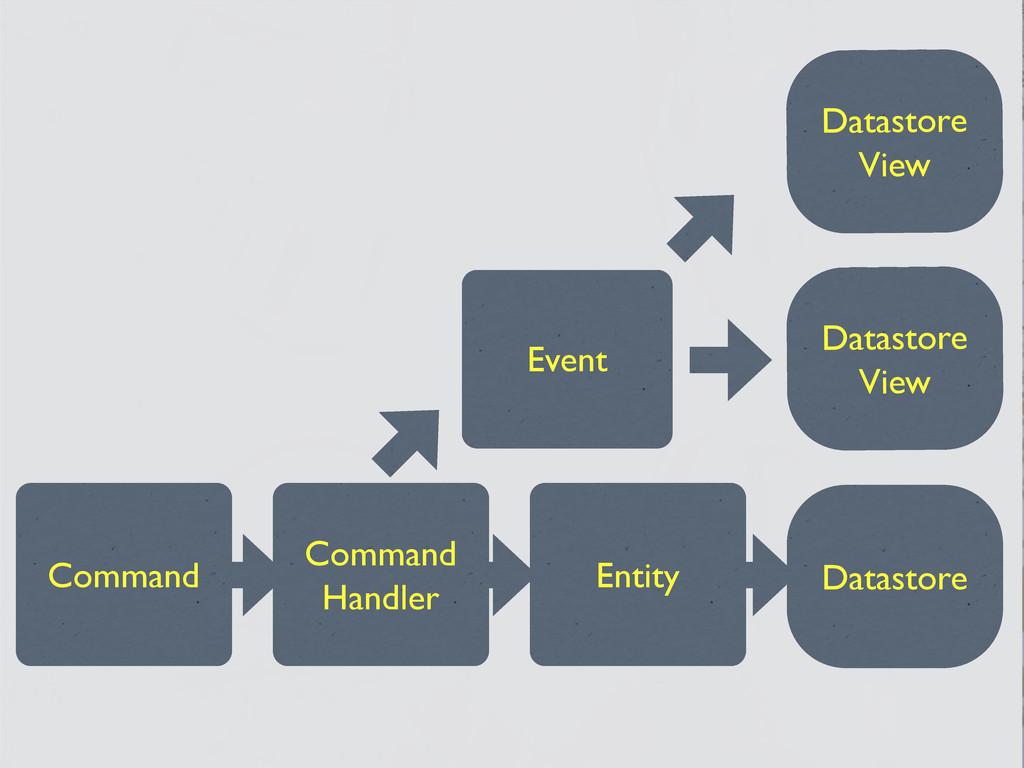 Datastore View Datastore View Datastore Command...