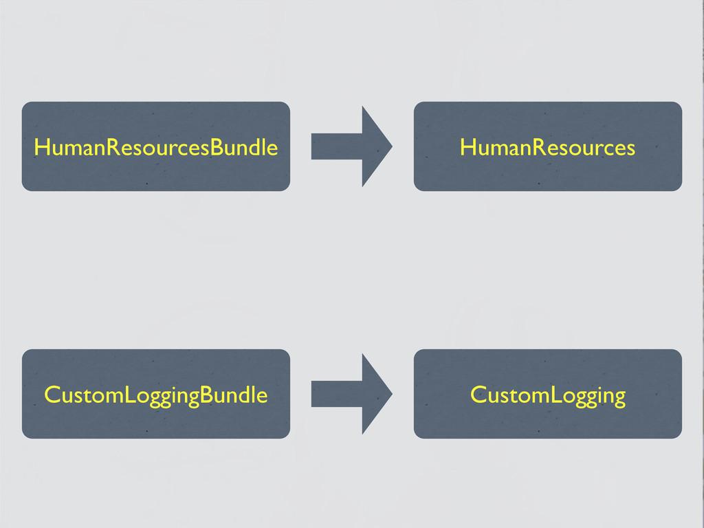 HumanResourcesBundle HumanResources CustomLoggi...