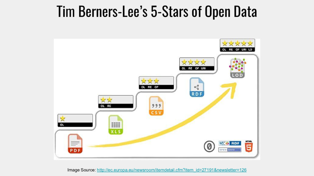 Tim Berners-Lee's 5-Stars of Open Data Image So...
