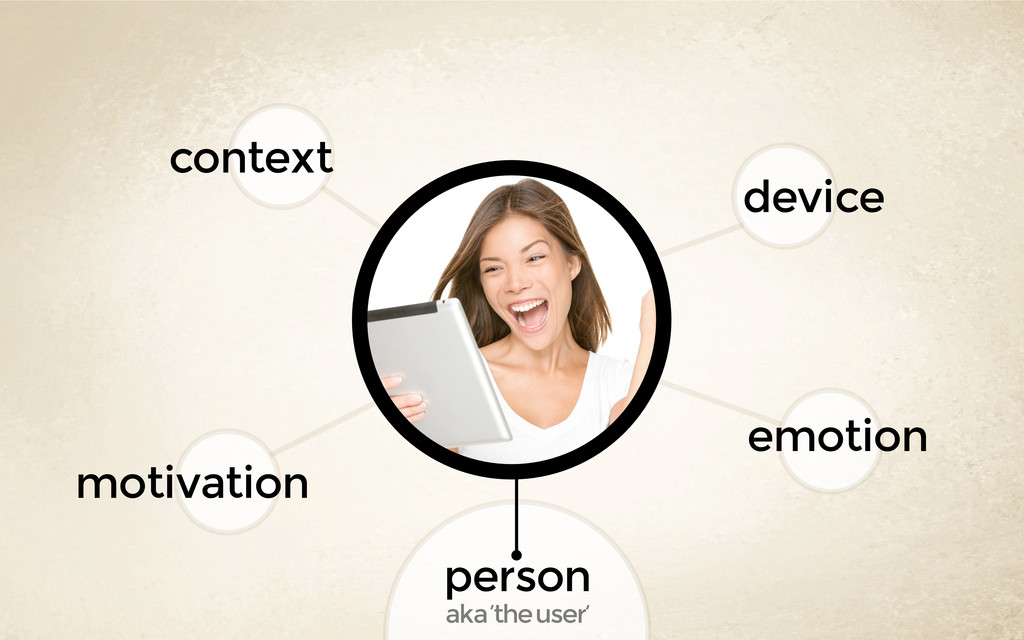 person aka 'the user' motivation context device...