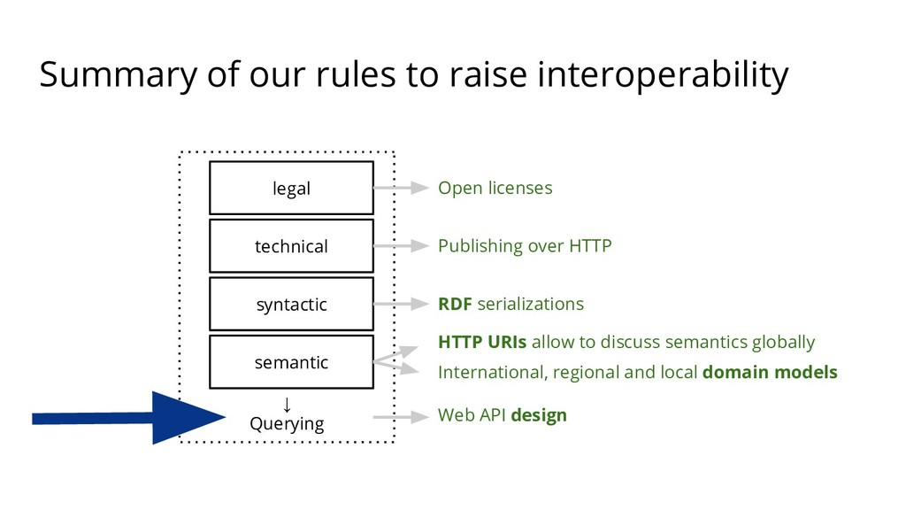 Summary of our rules to raise interoperability ...
