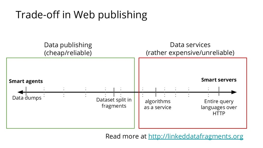 Trade-off in Web publishing Data dumps Smart ser...