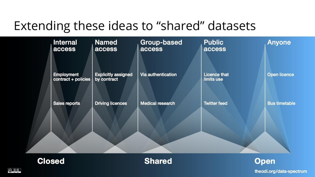 "Extending these ideas to ""shared"" datasets SOLI..."