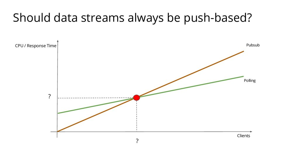 Should data streams always be push-based? Clien...