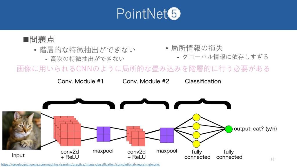 PointNet❺ n問題点 • 階層的な特徴抽出ができない ⁃ ⾼次の特徴抽出ができない 1...