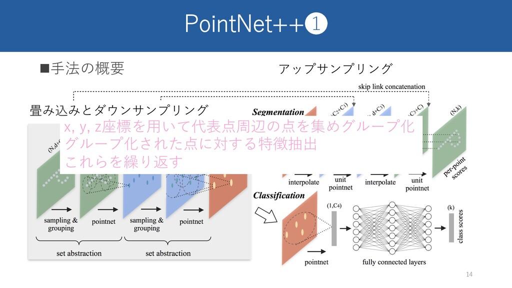 PointNet++❶ n⼿法の概要 14 畳み込みとダウンサンプリング アップサンプリング ...