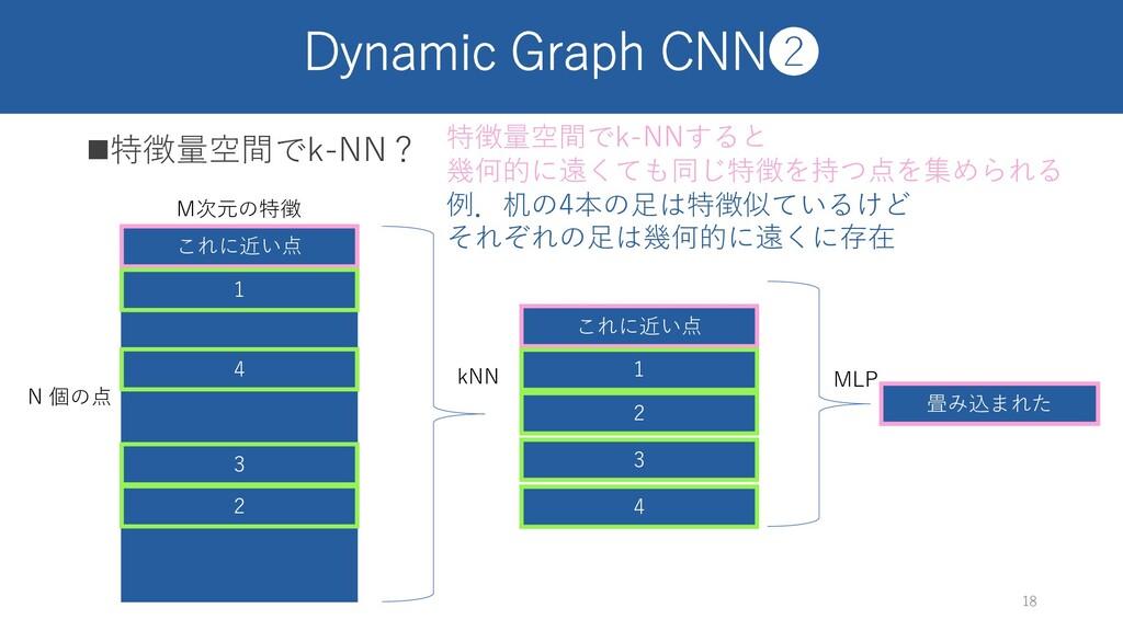 Dynamic Graph CNN❷ n特徴量空間でk-NN? 18 M次元の特徴 N 個の点...