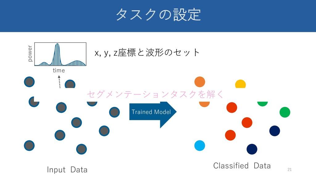 タスクの設定 21 Input Data Trained Model power time C...