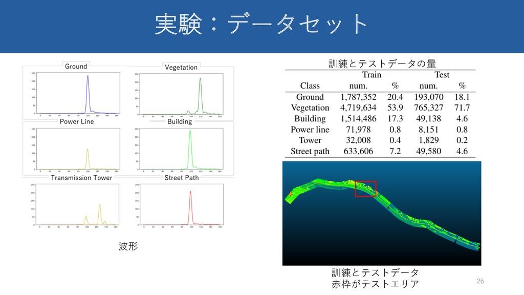 実験:データセット 26 波形 訓練とテストデータの量 訓練とテストデータ ⾚枠がテストエリア