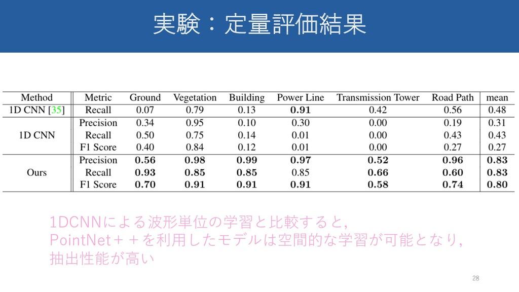 実験:定量評価結果 28 1DCNNによる波形単位の学習と⽐較すると, PointNet++を...