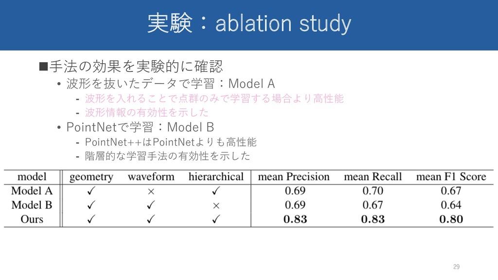 実験:ablation study n⼿法の効果を実験的に確認 • 波形を抜いたデータで学習:...
