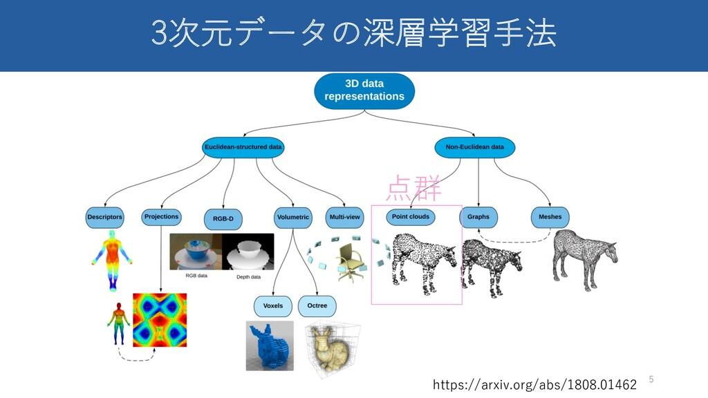 3次元データの深層学習⼿法 5 https://arxiv.org/abs/1808.0146...