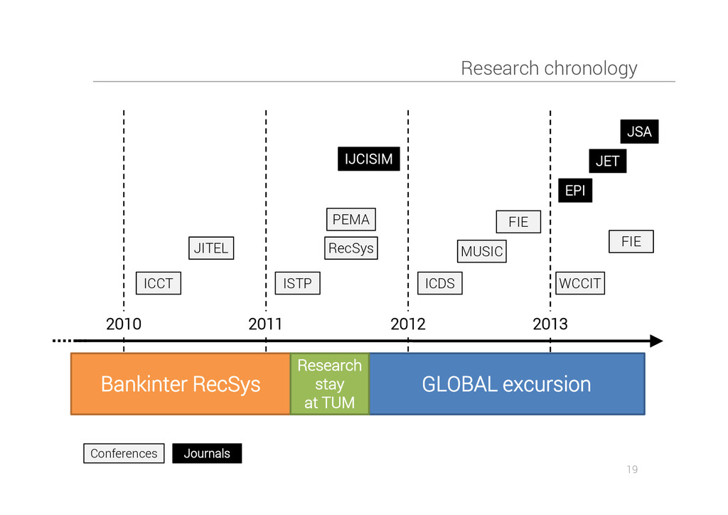 Research chronology 19 Bankinter RecSys GLOBAL ...