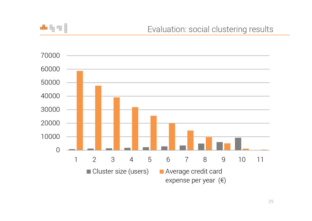 Evaluation: social clustering results 29 0 1000...
