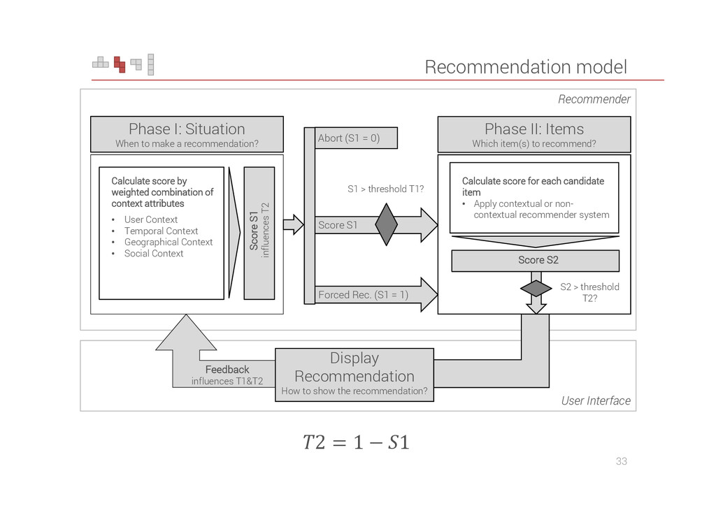 User Interface Recommendation model 33 Abort (S...