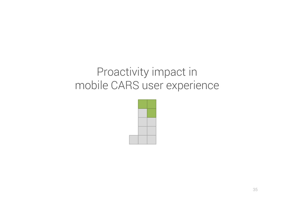 35 Proactivity impact in mobile CARS user exper...