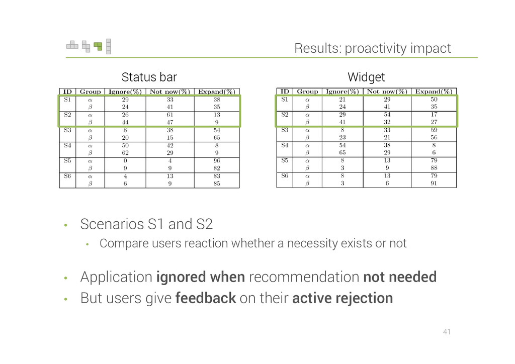 Results: proactivity impact • Scenarios S1 and ...