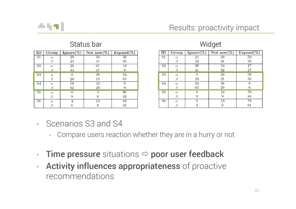 Results: proactivity impact • Scenarios S3 and ...