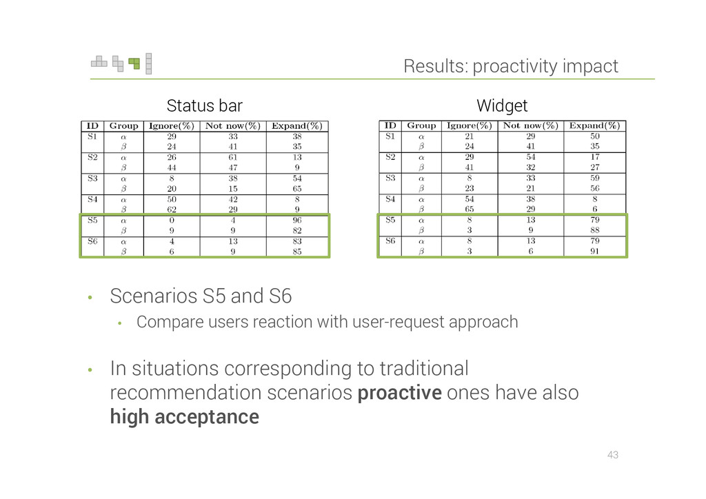 Results: proactivity impact • Scenarios S5 and ...