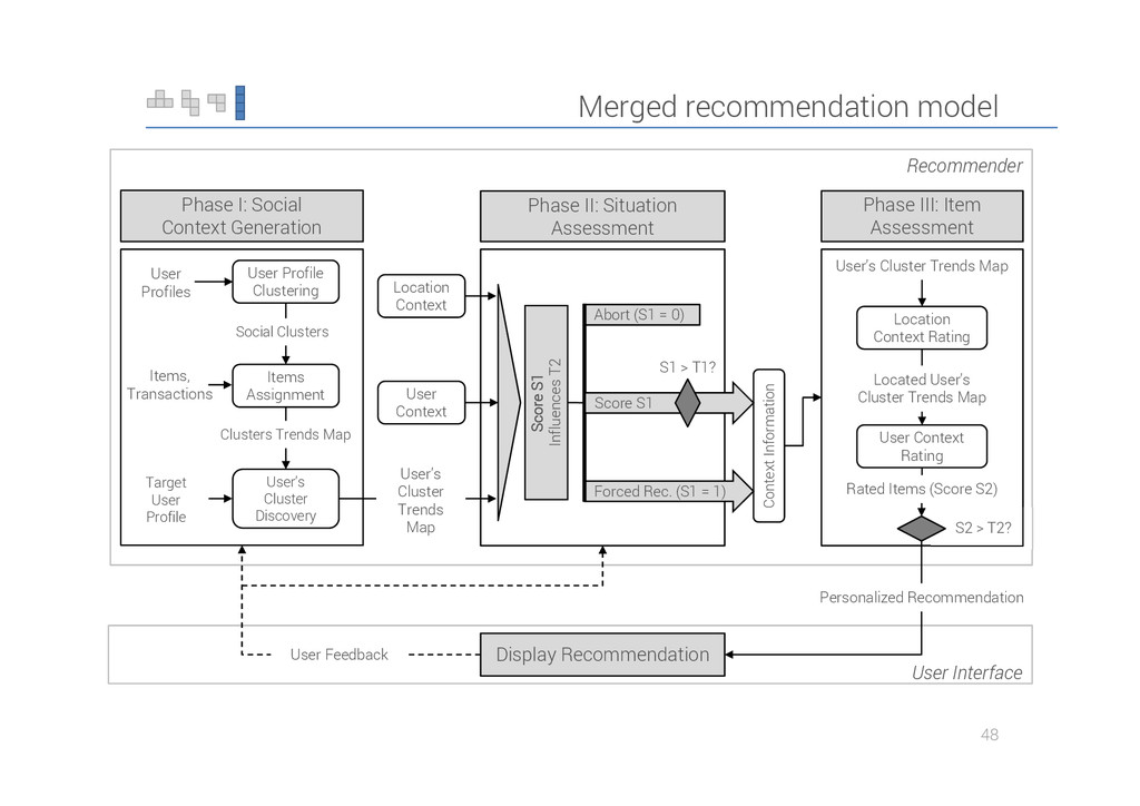 Merged recommendation model 48 S1 > T1? Recomme...