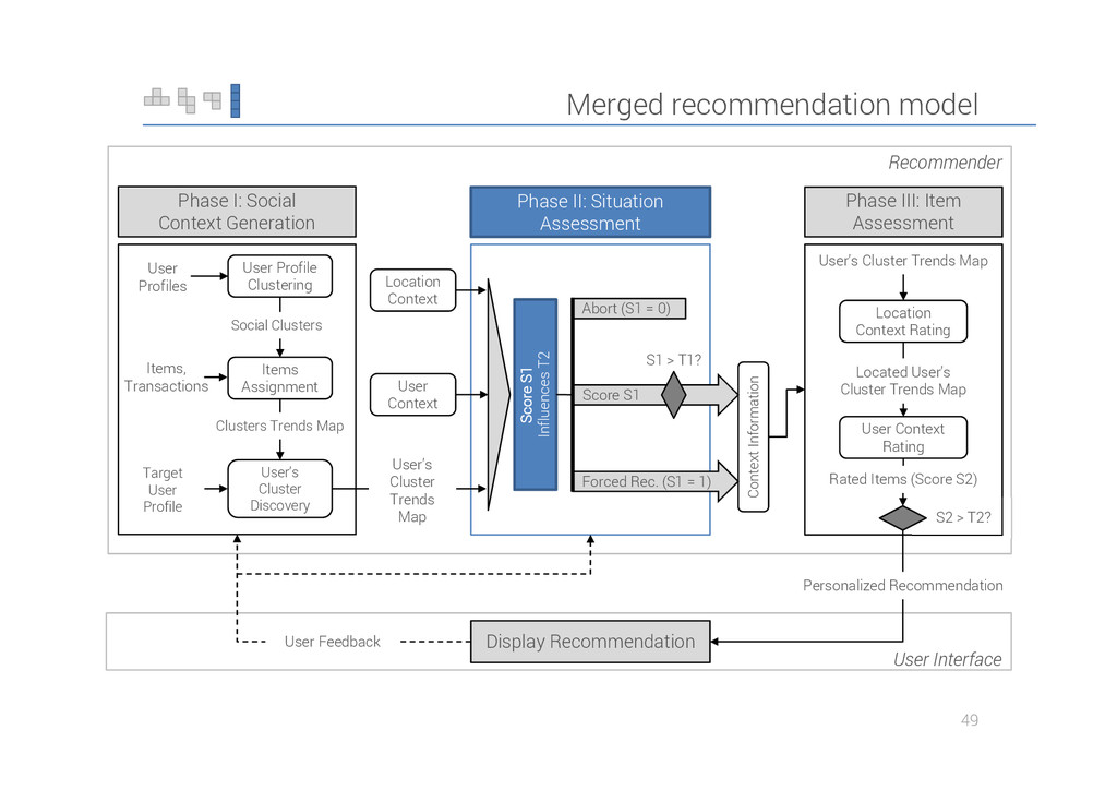 Merged recommendation model 49 S1 > T1? Recomme...