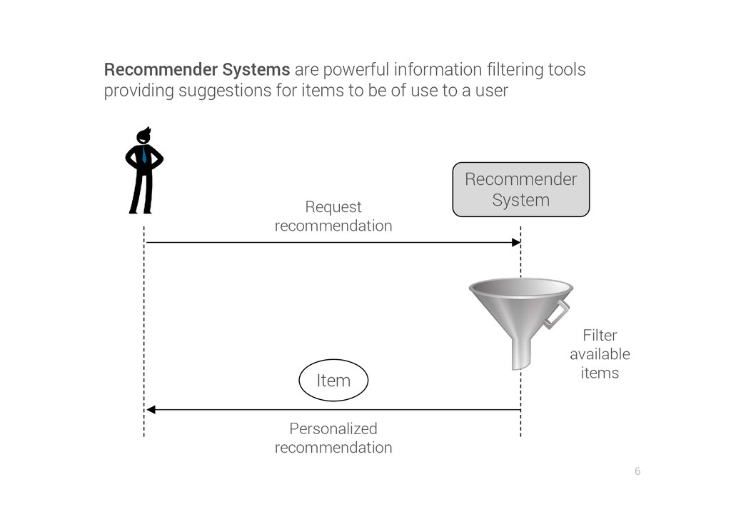6 Recommender Systems are powerful information ...