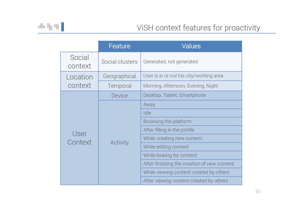 ViSH context features for proactivity 53 Featur...