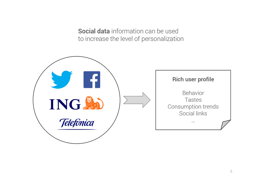 9 Social data information can be used to increa...