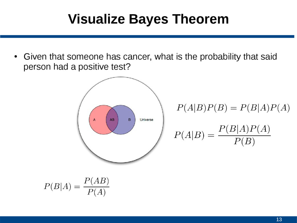13 Visualize Bayes Theorem ● Given that someone...