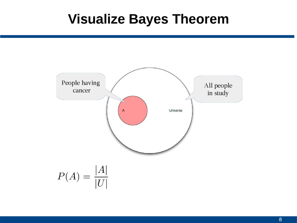 8 Visualize Bayes Theorem All people in study P...